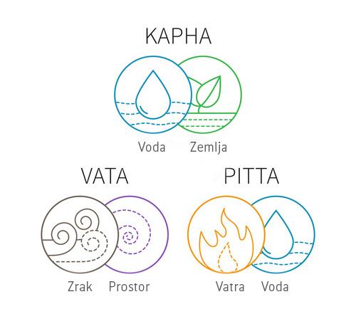 Ayurvedska teorija - kombinacije elemenata sačinjavaju 3 osnovne doše
